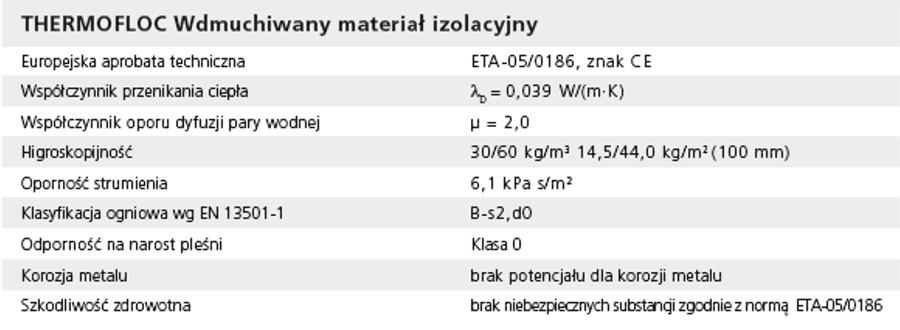Thermofloc dane techniczne, materiał do wdmuchiwania izolacji termicznych, celuloza, wełna mineralna, granulat
